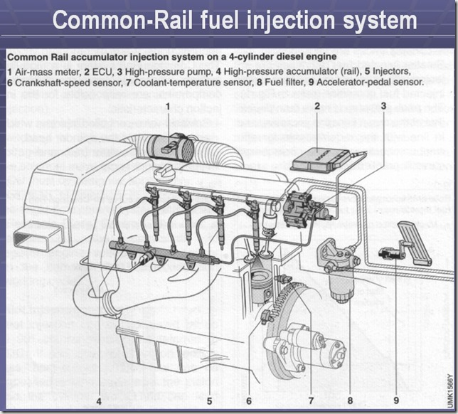 Common-Rail fuel injection system